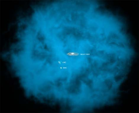 halo of hot gas (in blue) around the Milky Way galaxy.